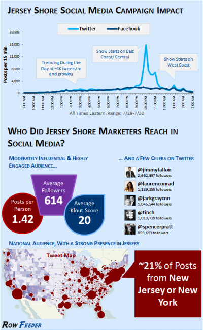 Jersey-Shore-Infographic