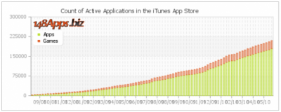 graph-apps-sales
