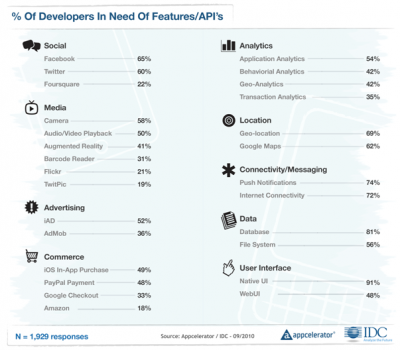 Appcelerator-IDC-Q4-Mobile-Developer-Report-9